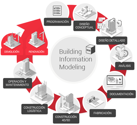 Advantages of the BIM Service - Idea ingeniería