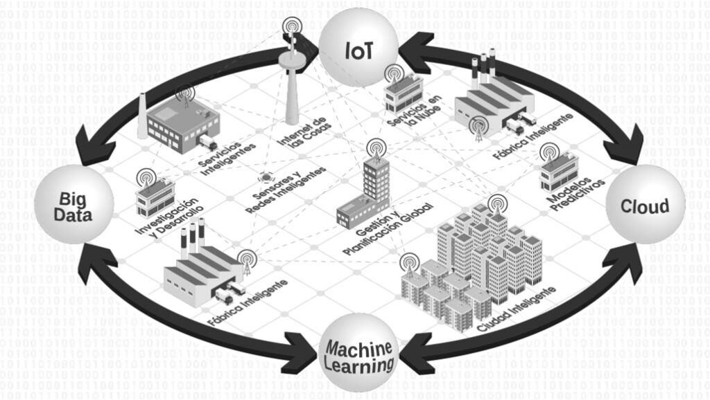 iot-cloud-big-data-machine-learning