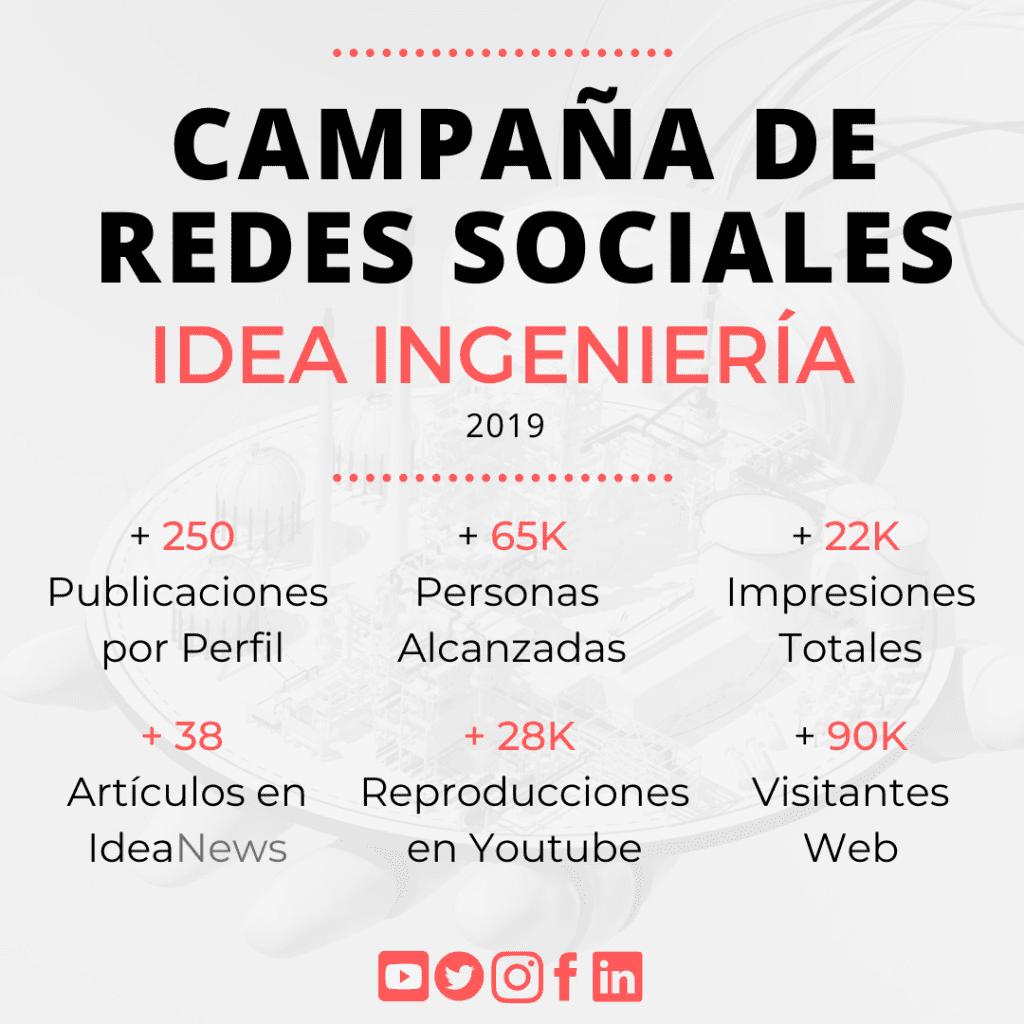 Analisis RRSS IDEA