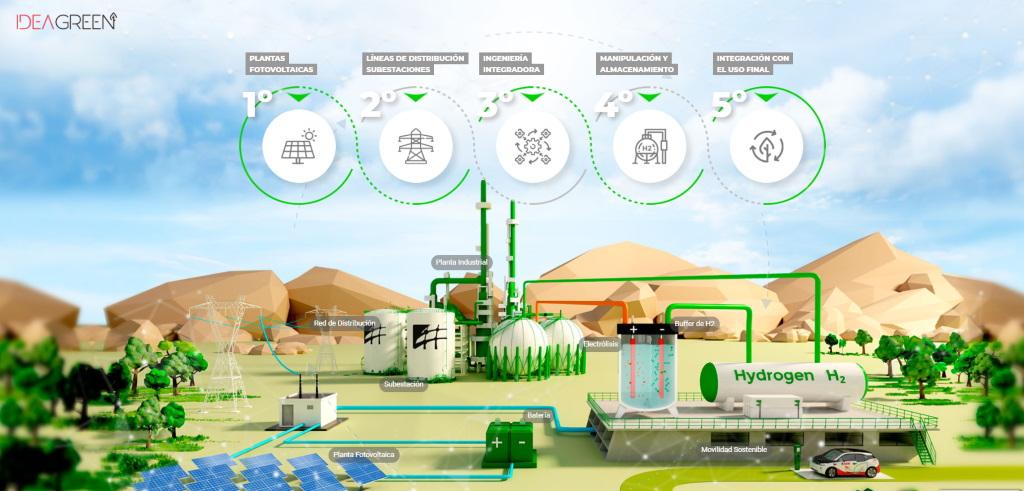 servicios de hidrogeno verde