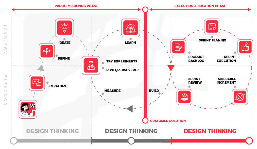 Design Thinking Lean Agile - IDEAGILE