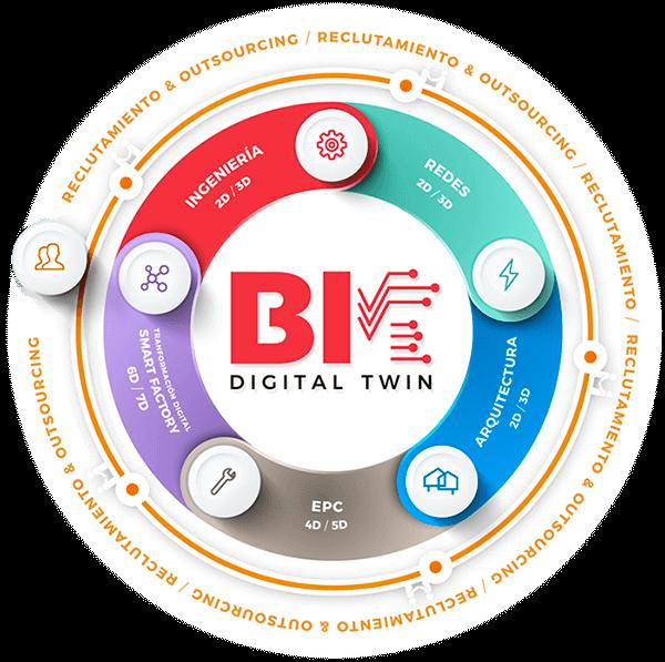 IDEA - BIM Digital Twin